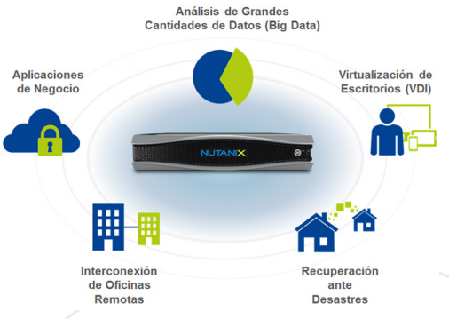 big data cyberline nutanix